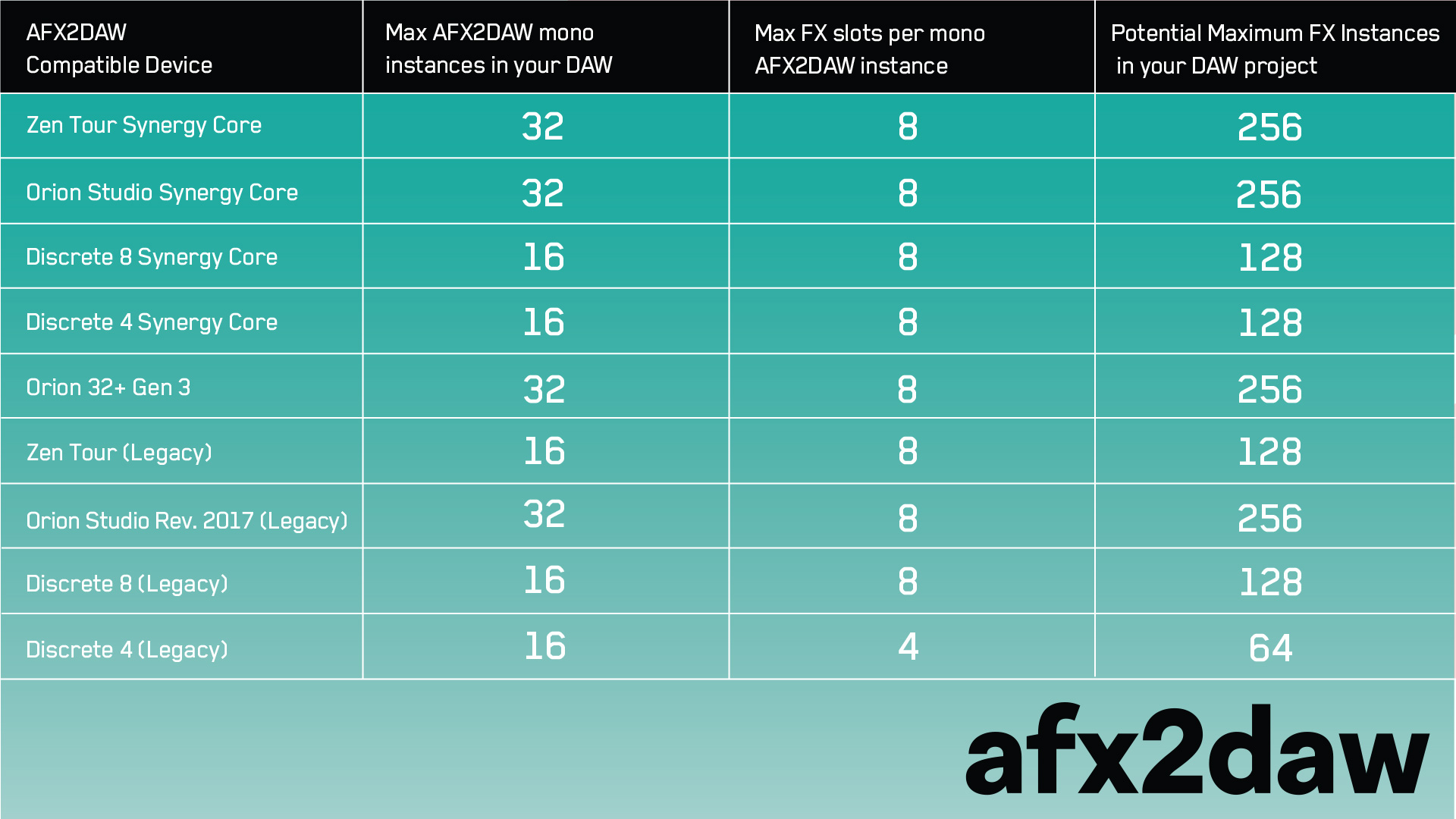 Graphic showing how many FX instances can be loaded in the DAW for every Antelope Audio interface